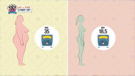 두통은 비만보다 저체중에 더 잘 온다?