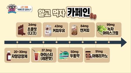 제품 속 카페인 함량은 어느 정도일까?